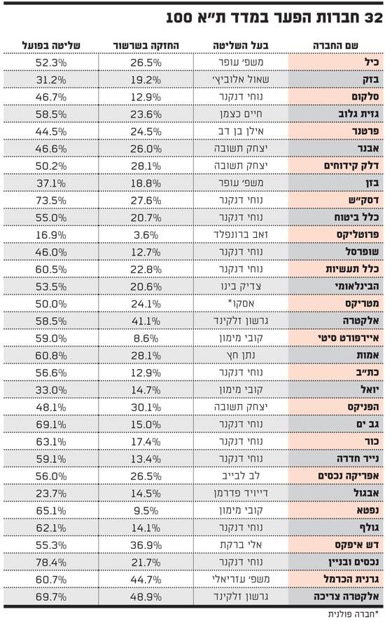 32 חברות הפער במדד תל אביב 100